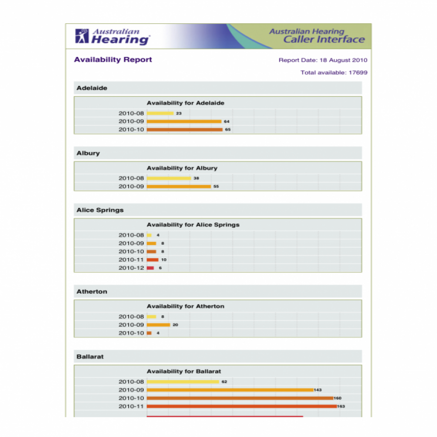 Australian Hearing availability report screen grab